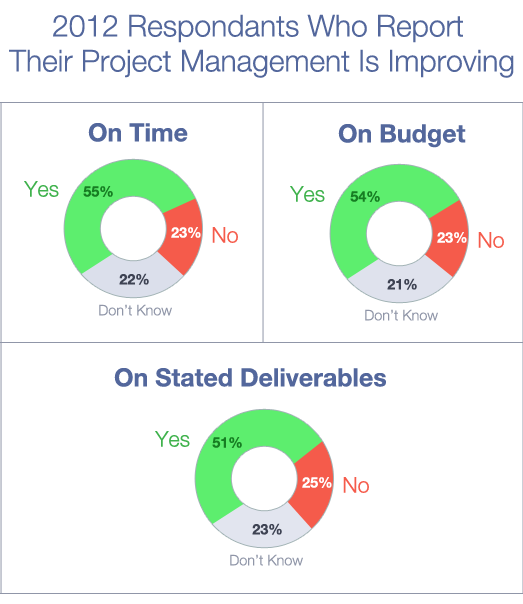 2012 Respondents Who report their project management is improving